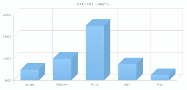 Overview | 3D | Basic Charts | AnyChart Documentation