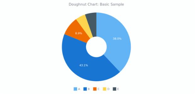 Doughnut Chart | Basic Charts | AnyChart Documentation
