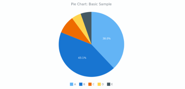 simple pie chart essays See band 9 answer sample for pie chart on ielts academic writing task 1 learn  how to give an ideal answer by following these tips and techniques.