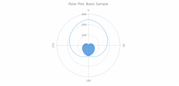 Overview | Polar Plot | Basic Charts | ver  7 14 0