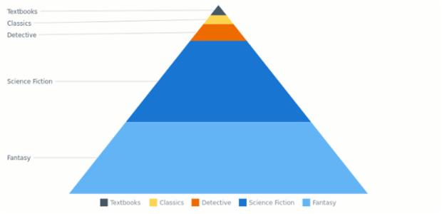 Pyramid Chart | Basic Charts | AnyChart Documentation