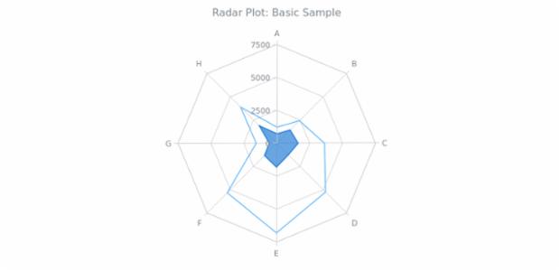 Overview | Radar Plot | Basic Charts | ver  7 13 1