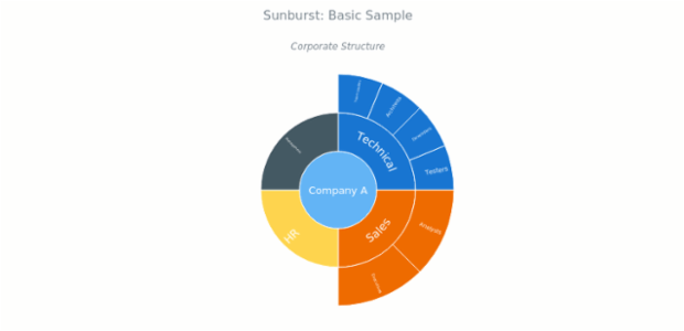 Sunburst Chart | Basic Charts | AnyChart Documentation
