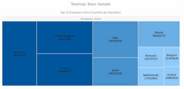 Treemap Chart | Basic Charts | AnyChart Documentation
