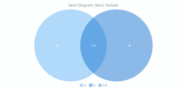 Venn Diagram Basic Charts Anychart Documentation