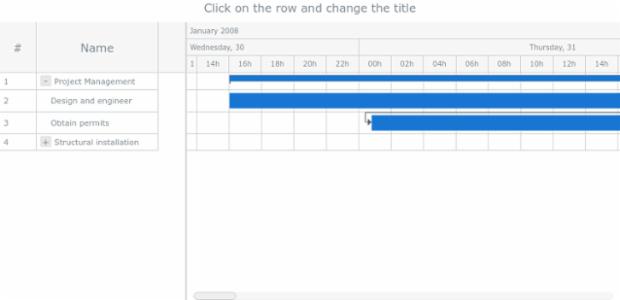 Event Listeners | Gantt Chart | AnyChart Documentation