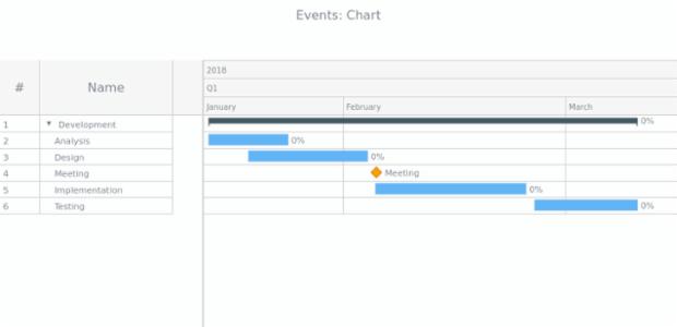 Events | Gantt Chart | AnyChart Documentation