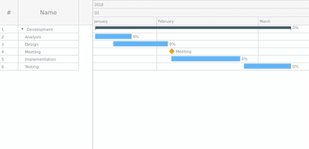 Project Chart | Gantt Chart | AnyChart Documentation