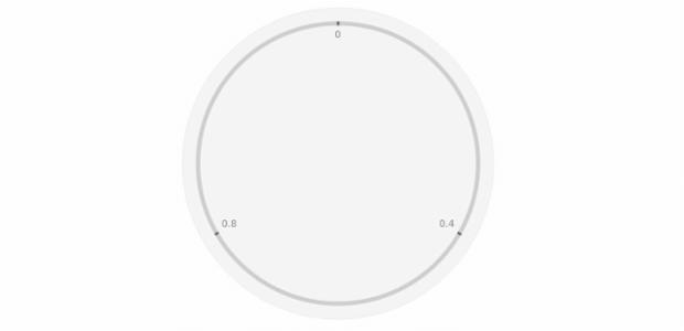 Circular Gauge | Gauges | AnyChart Documentation