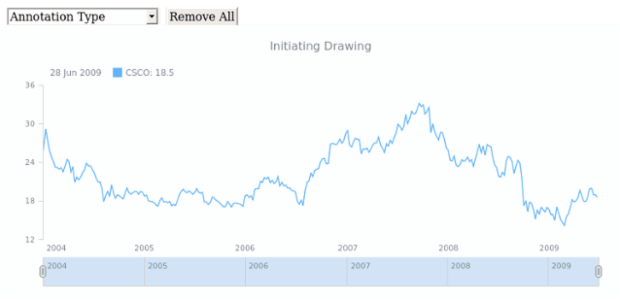 Drawing | Drawing Tools and Annotations | Stock Charts
