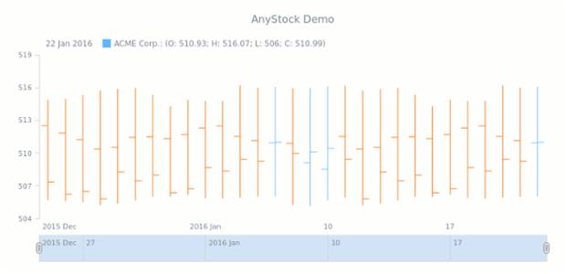 Quick Start | Stock Charts | AnyChart Documentation | ver  7 7 0