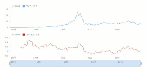 Chaikin Money Flow (CMF) | Technical Indicators | Stock Charts