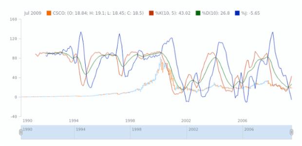 KDJ | Technical Indicators | Stock Charts