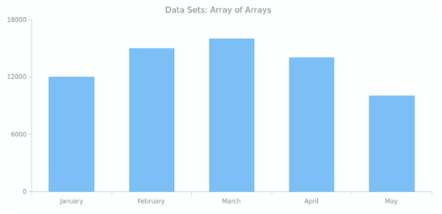 Data Sets | Working with Data | AnyChart Documentation