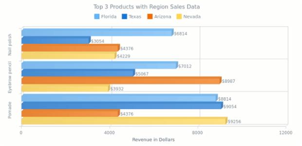 Multi-Series 3D Bar Chart | 3D Bar | AnyChart