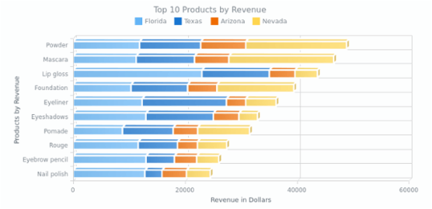 Stacked 3D Bar Chart | 3D Bar | AnyChart