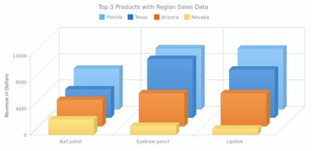 Multi-Series 3D Column Chart with Z Distribution | 3D Column | AnyChart