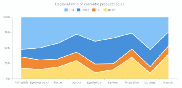 100 Percent Stacked Area Chart | Area Charts | AnyChart