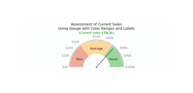 Gauge with Color Ranges | Circular Gauges | AnyChart