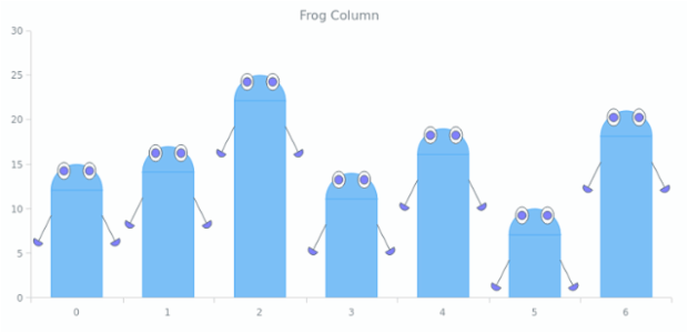 Frog Column | Custom Drawing | AnyChart Gallery | AnyChart
