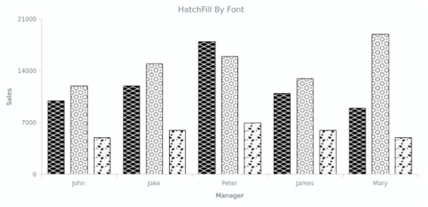 HatchFill By Font | Custom Drawing | AnyChart Gallery | AnyChart