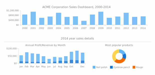 ACME Corp Sales Dashboard | Dashboards | AnyChart Gallery | AnyChart