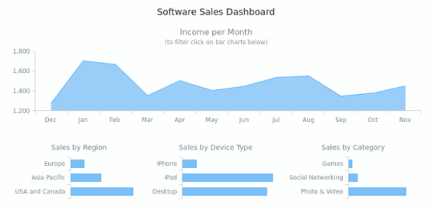 Dashboards | AnyChart