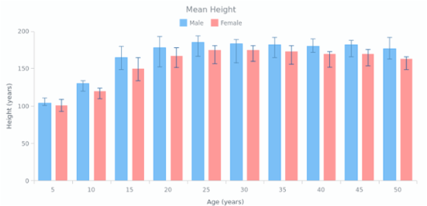 Column Chart | Error Charts | AnyChart Gallery | AnyChart