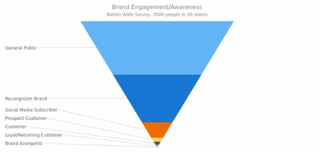 Brand Engagement | Funnel - Pyramid Charts - Accumulation | AnyChart