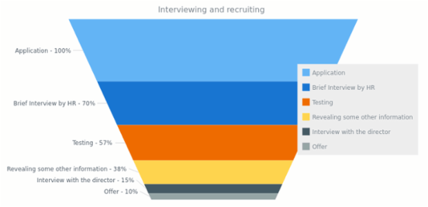 Interviewing and Recruiting | Funnel - Pyramid Charts - Accumulation | AnyChart