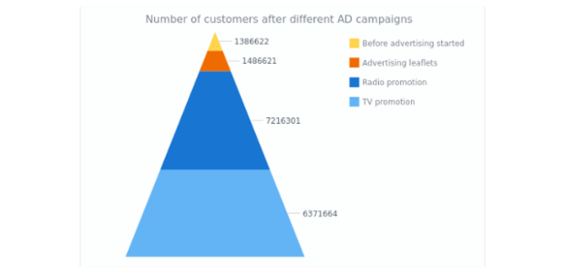 Sales Retail Channels | Funnel - Pyramid Charts - Accumulation | AnyChart