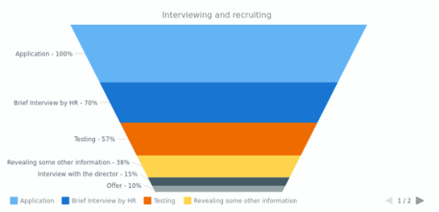Interviewing and Recruiting | Funnel - Pyramid Charts | AnyChart Gallery | AnyChart