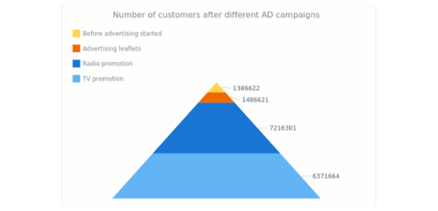 Sales Retail Channels | Funnel - Pyramid Charts | AnyChart Gallery | AnyChart