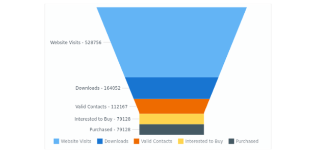 Website Statistics | Funnel - Pyramid Charts | AnyChart Gallery | AnyChart