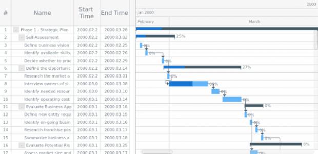 Gantt Charts | AnyChart