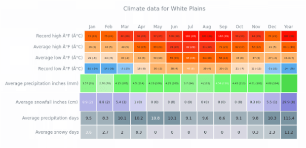 Climate Data for White Plains | Heat Maps | AnyChart