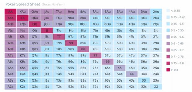Heat Map in Poker | Heat Maps | AnyChart