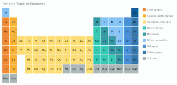 Periodic Table | Heat Maps | AnyChart