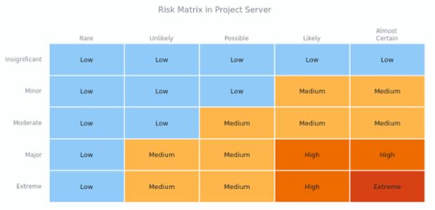 Risk Matrix | Heat Maps | AnyChart