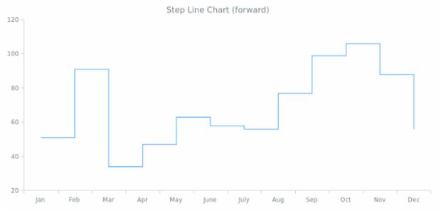 Step-Line Chart (forward) | Line Charts | AnyChart Gallery | AnyChart