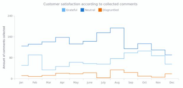Step-Line Chart | Line Charts | AnyChart Gallery | AnyChart