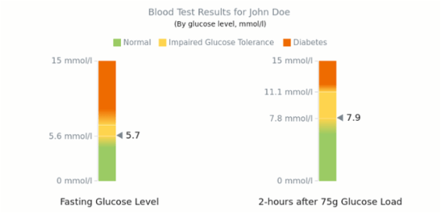 Blood Sugar Test | Linear Gauges | AnyChart Gallery | AnyChart