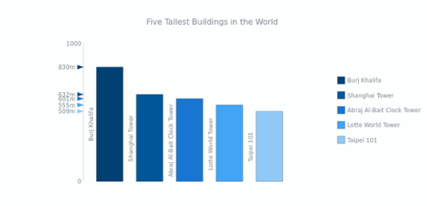 Five Tallest Buildings in the World | Linear Gauges | AnyChart
