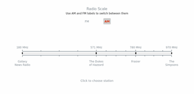 Radio Scale | Linear Gauges | AnyChart