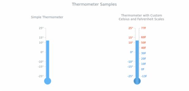 Thermometer | Linear Gauges | AnyChart