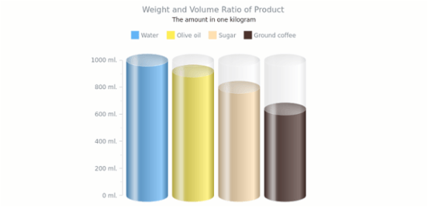 Weight and Volume Ratio | Linear Gauges | AnyChart