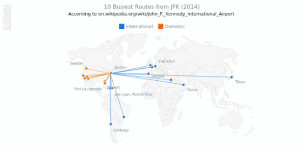 10 Busiest Routes from JFK with Fahey Projection | Maps Projections | AnyMap Gallery | AnyChart