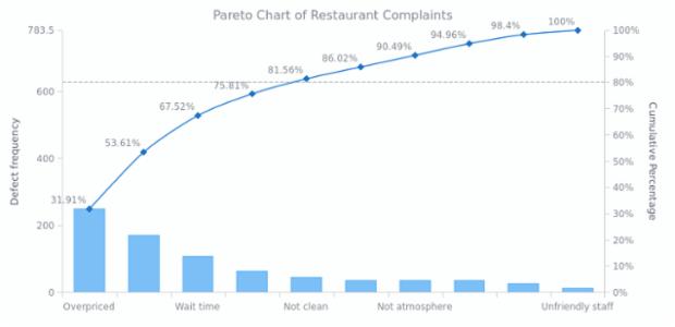 Pareto Chart of Restaurant Complaints | Pareto Charts | AnyChart Gallery | AnyChart