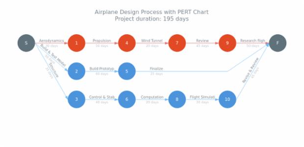 Pert Chart | AnyChart