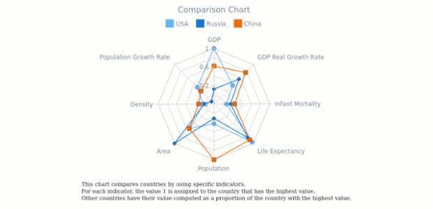 Comparison Radar Chart | Radar Charts (Spiderweb) | AnyChart